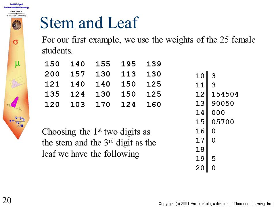 20 Stem and Leaf 10 11 12 13 14 15 16 17 18 19 20 3 154504 90050 000 05700 0 5 0 Choosing the 1 st two digits as the stem and the 3 rd digit as the leaf we have the following 150 140 155 195 139 200 157 130 113 130 121 140 140 150 125 135 124 130 150 125 120 103 170 124 160 For our first example, we use the weights of the 25 female students.