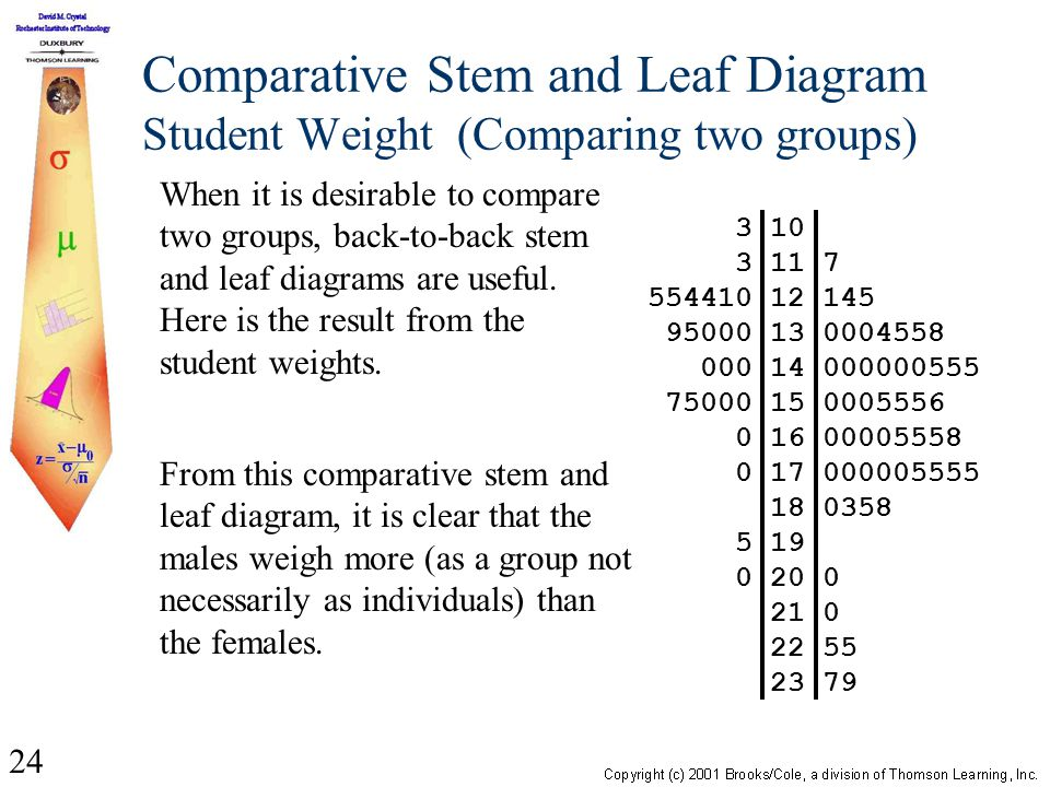 24 Comparative Stem and Leaf Diagram Student Weight (Comparing two groups) When it is desirable to compare two groups, back-to-back stem and leaf diagrams are useful.