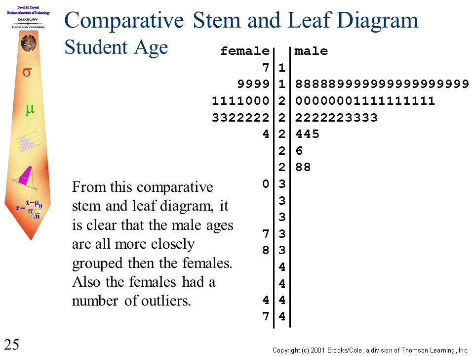 25 Comparative Stem and Leaf Diagram Student Age From this comparative stem and leaf diagram, it is clear that the male ages are all more closely grouped then the females.