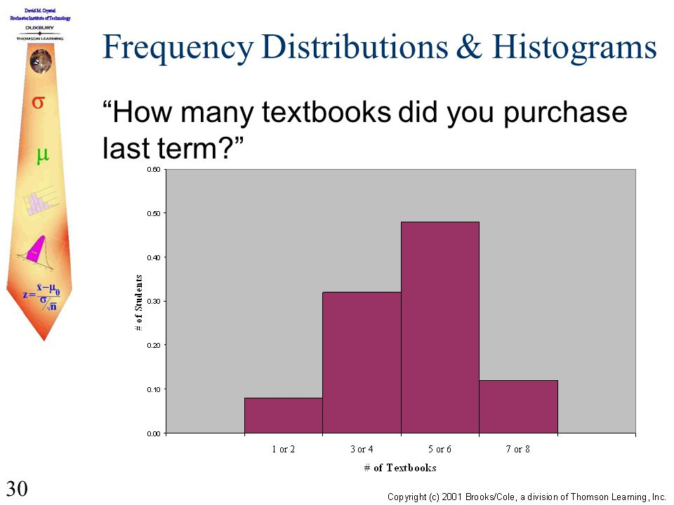 30 Frequency Distributions & Histograms How many textbooks did you purchase last term