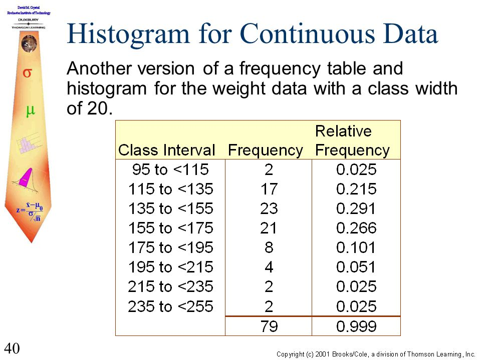 40 Histogram for Continuous Data Another version of a frequency table and histogram for the weight data with a class width of 20.