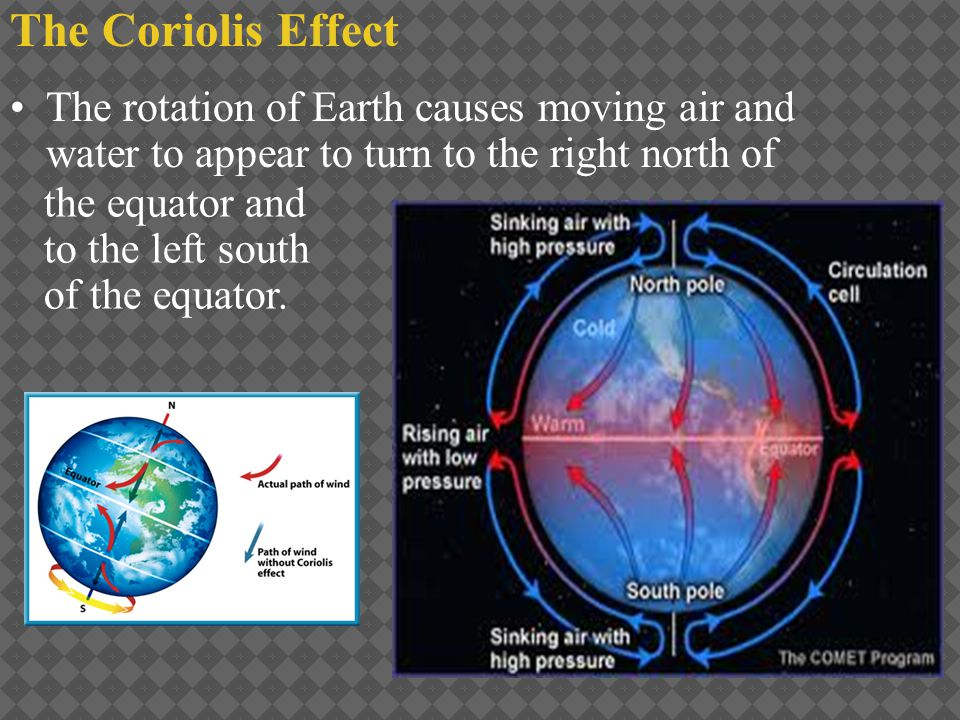 The rotation of Earth causes moving air and water to appear to turn to the right north of the equator and to the left south of the equator. The Coriol