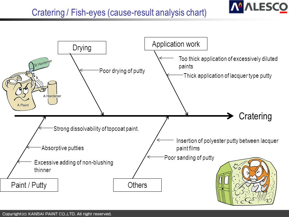 Cratering / Fish-eyes (cause-result analysis chart) Cratering Application work Paint / Putty Drying Others Poor drying of putty Thick application of l