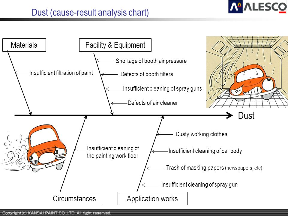 Dust (cause-result analysis chart) Dust Facility & EquipmentMaterials CircumstancesApplication works Insufficient cleaning of the painting work floor
