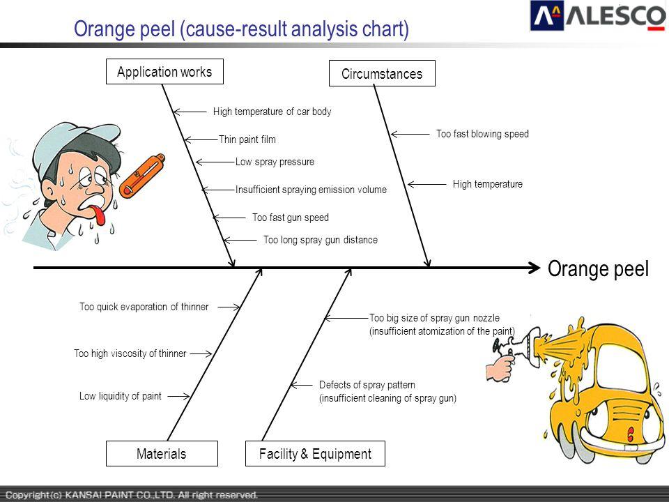 Orange peel (cause-result analysis chart) Orange peel Circumstances Application works MaterialsFacility & Equipment Low liquidity of paint High temper