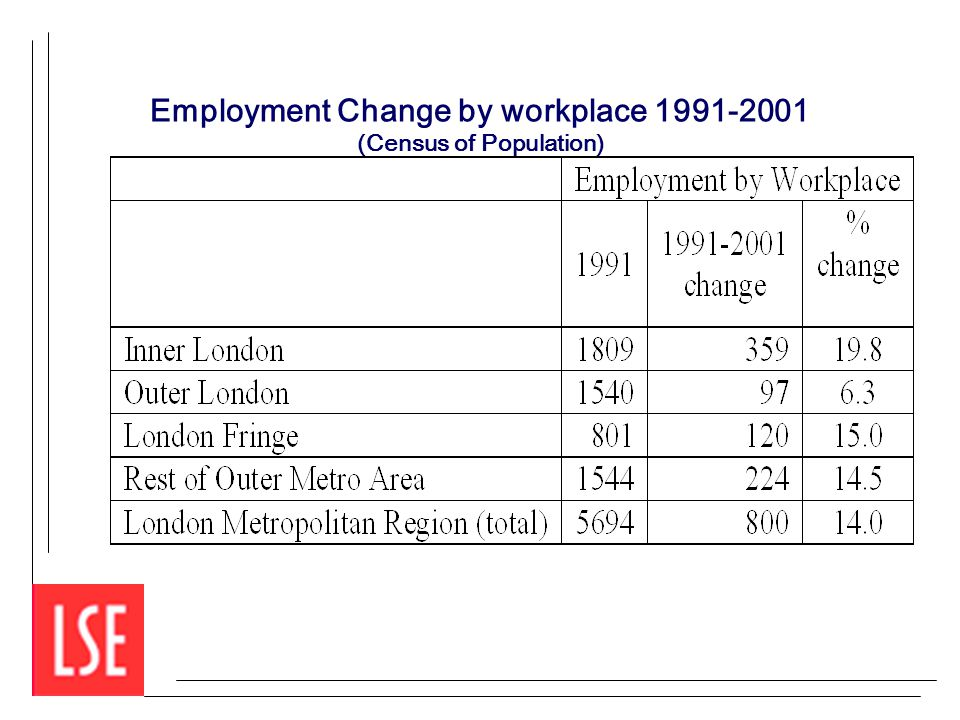 Employment Change by workplace 1991-2001 (Census of Population)