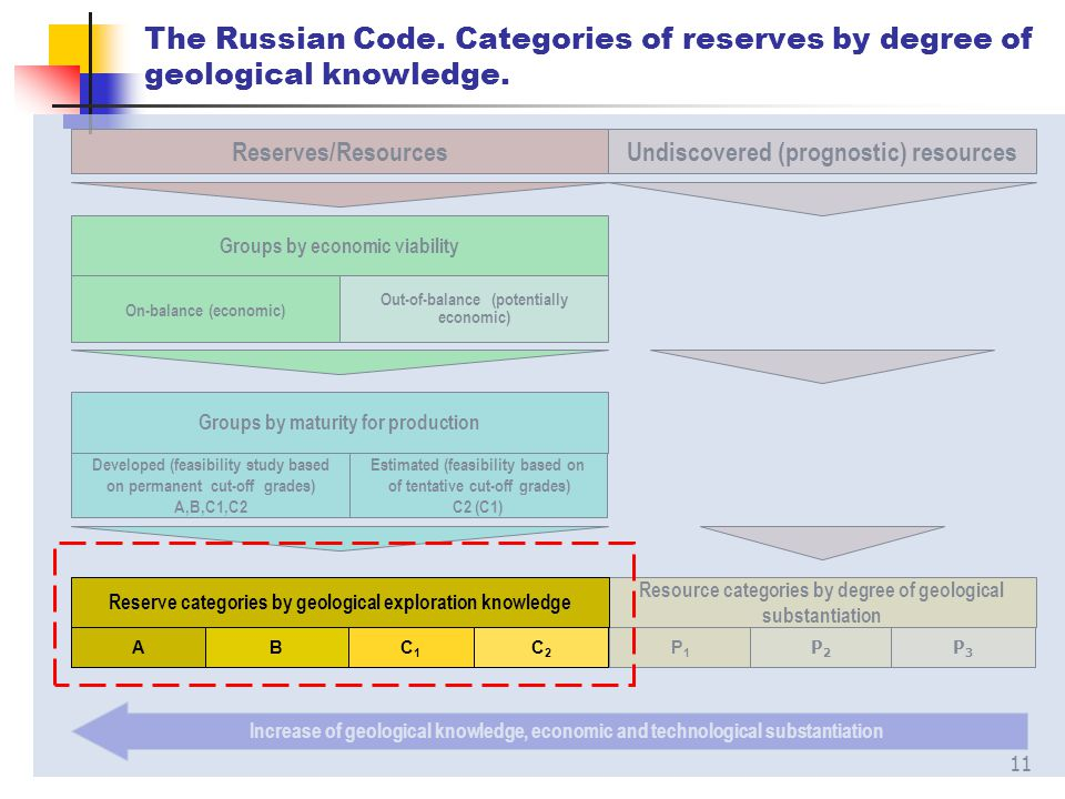 11 Groups by maturity for production Developed (feasibility study based on permanent cut-off grades) А,В,С1,С2 Estimated (feasibility based on of tent