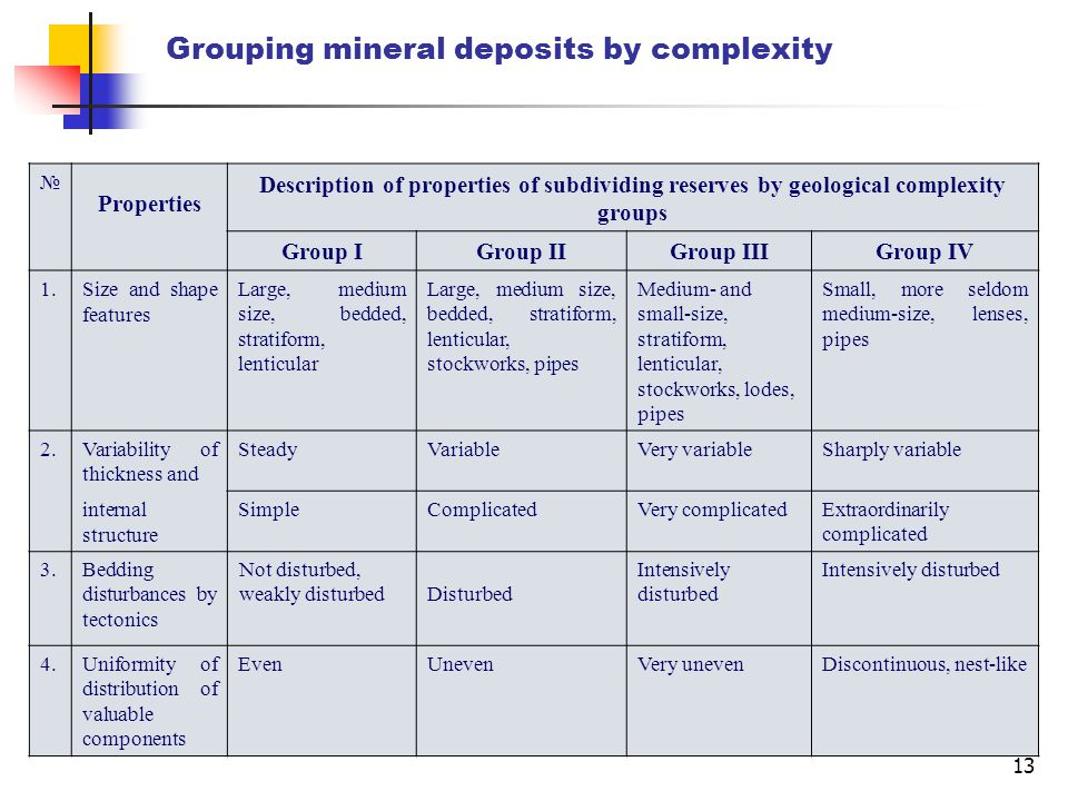 13 Grouping mineral deposits by complexity № Properties Description of properties of subdividing reserves by geological complexity groups Group IGroup IIGroup IIIGroup IV 1.Size and shape features Large, medium size, bedded, stratiform, lenticular Large, medium size, bedded, stratiform, lenticular, stockworks, pipes Medium- and small-size, stratiform, lenticular, stockworks, lodes, pipes Small, more seldom medium-size, lenses, pipes 2.Variability of thickness and SteadyVariableVery variableSharply variable internal structure SimpleComplicatedVery complicatedExtraordinarily complicated 3.Bedding disturbances by tectonics Not disturbed, weakly disturbedDisturbed Intensively disturbed 4.Uniformity of distribution of valuable components EvenUnevenVery unevenDiscontinuous, nest-like