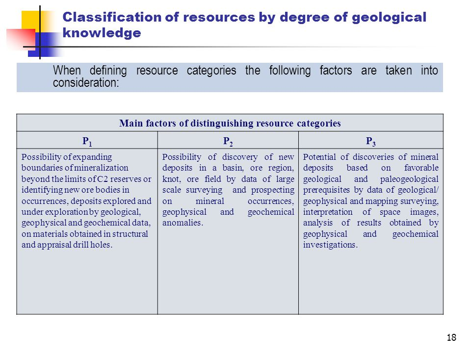 18 Classification of resources by degree of geological knowledge Main factors of distinguishing resource categories Р1Р1 Р2Р2 Р3Р3 Possibility of expanding boundaries of mineralization beyond the limits of C2 reserves or identifying new ore bodies in occurrences, deposits explored and under exploration by geological, geophysical and geochemical data, on materials obtained in structural and appraisal drill holes.