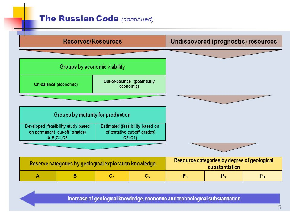5 The Russian Code (continued) Reserves/Resources Undiscovered (prognostic) resources Groups by maturity for production Developed (feasibility study b