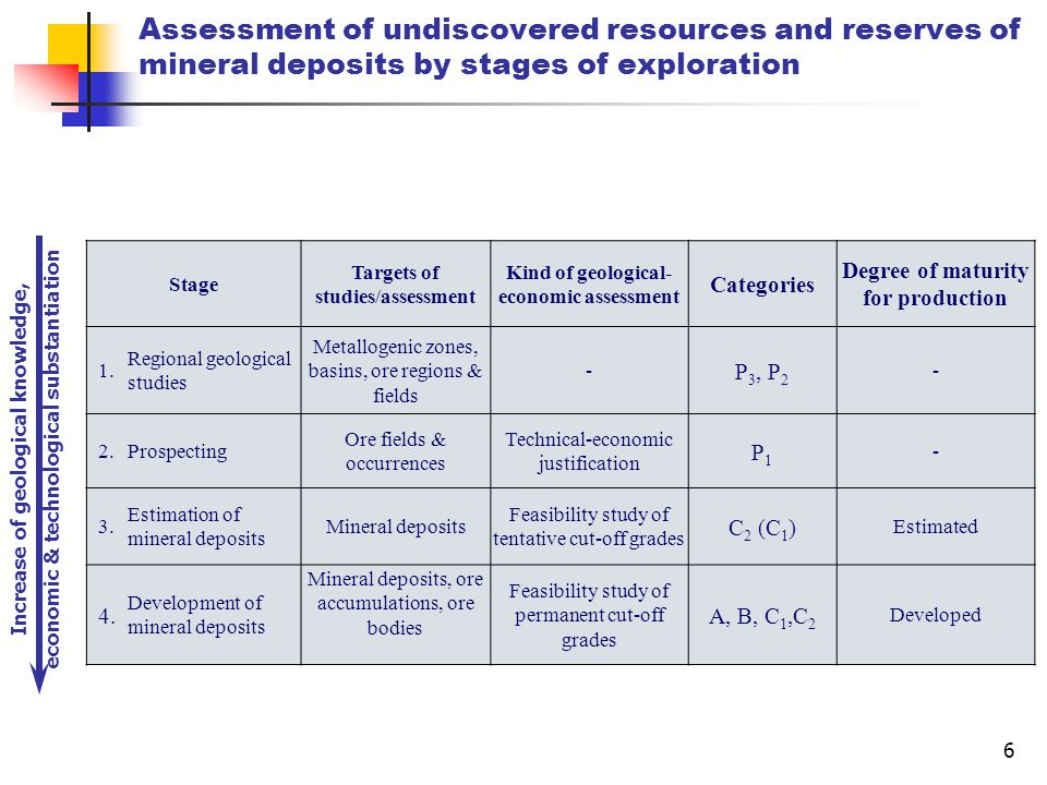 6 Assessment of undiscovered resources and reserves of mineral deposits by stages of exploration Stage Targets of studies/assessment Kind of geological- economic assessment Categories Degree of maturity for production 1.