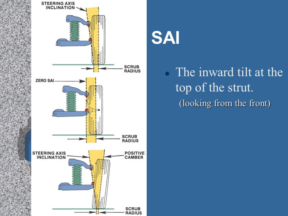 SAI l The inward tilt at the top of the strut. (looking from the front)