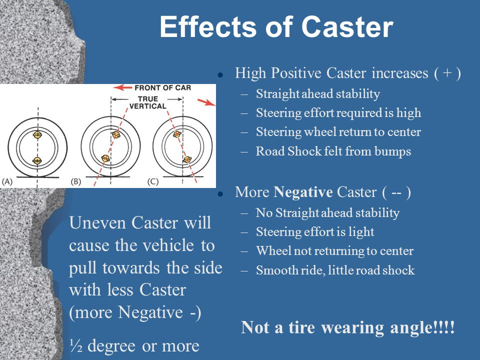 Effects of Caster l High Positive Caster increases ( + ) –Straight ahead stability –Steering effort required is high –Steering wheel return to center –Road Shock felt from bumps l More Negative Caster ( -- ) –No Straight ahead stability –Steering effort is light –Wheel not returning to center –Smooth ride, little road shock Uneven Caster will cause the vehicle to pull towards the side with less Caster (more Negative -) ½ degree or more Not a tire wearing angle!!!!