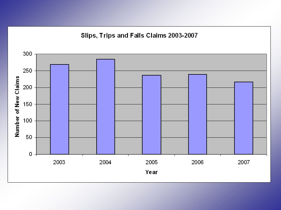 46% of the Slips, Trips and Falls claims between 2003 and 2007 had no Lost Time Injury Of the remaining 54% of claims, the average number of days lost per claim was 9.4 days (for claims open for a year or less) Severity of Injury20032004200520062007 Lost Time Injury138121134143135 Medical Treatment Only126153989274 Total264274232235209 Slips,Trips and Falls