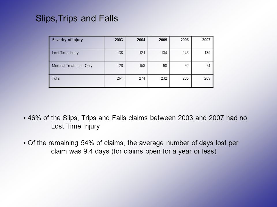46% of the Slips, Trips and Falls claims between 2003 and 2007 had no Lost Time Injury Of the remaining 54% of claims, the average number of days lost