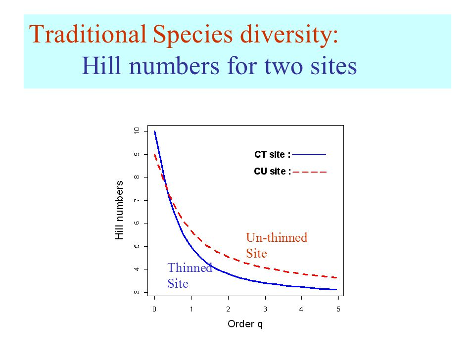 Traditional Species diversity: Hill numbers for two sites Thinned Site Un-thinned Site