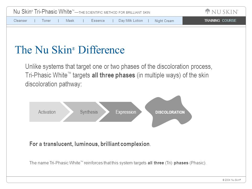 © 2004 Nu Skin ® TRAINING COURSE CleanserTonerMaskEssenceDay Milk Lotion Nu Skin ® Tri-Phasic White ™ — THE SCIENTIFIC METHOD FOR BRILLIANT SKIN Night Cream Activation Synthesis Expression DISCOLORATION For a translucent, luminous, brilliant complexion.