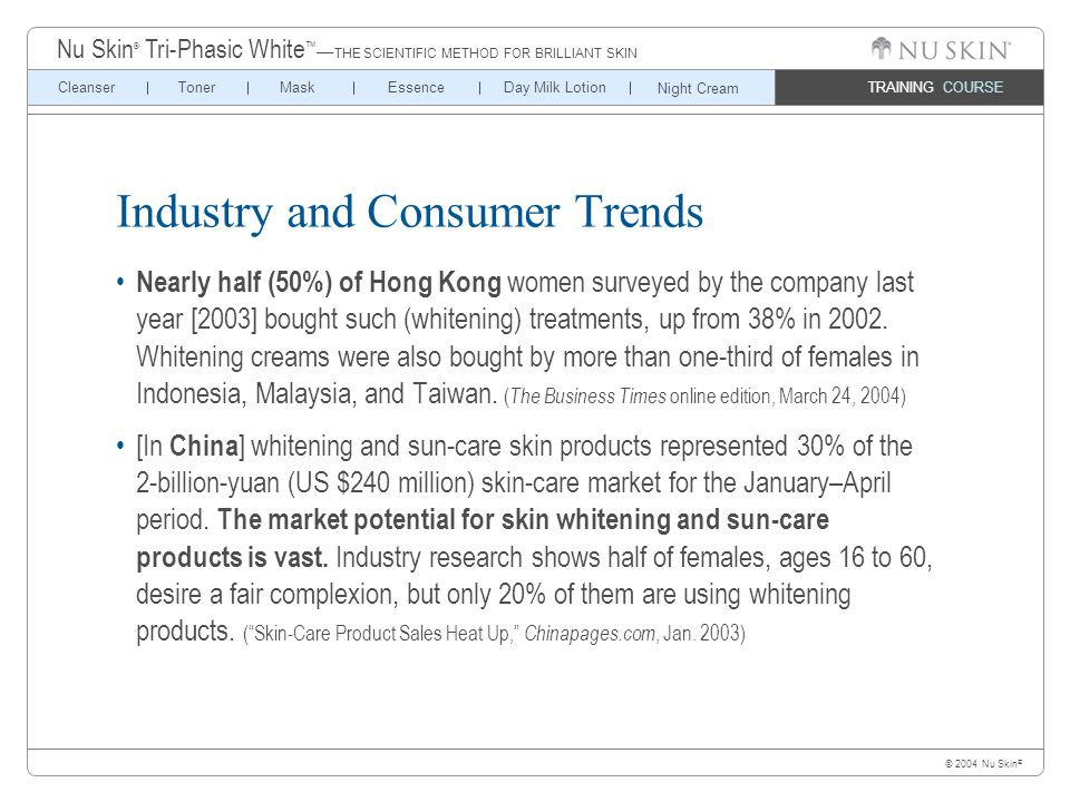 © 2004 Nu Skin ® TRAINING COURSE CleanserTonerMaskEssenceDay Milk Lotion Nu Skin ® Tri-Phasic White ™ — THE SCIENTIFIC METHOD FOR BRILLIANT SKIN Night Cream Industry and Consumer Trends Nearly half (50%) of Hong Kong women surveyed by the company last year [2003] bought such (whitening) treatments, up from 38% in 2002.