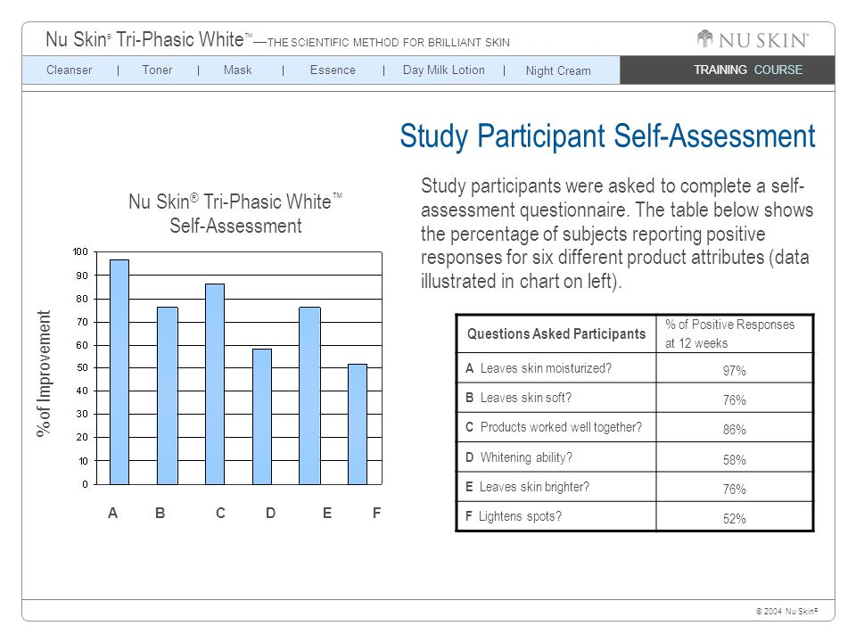 © 2004 Nu Skin ® TRAINING COURSE CleanserTonerMaskEssenceDay Milk Lotion Nu Skin ® Tri-Phasic White ™ — THE SCIENTIFIC METHOD FOR BRILLIANT SKIN Night Cream Study Participant Self-Assessment Study participants were asked to complete a self- assessment questionnaire.