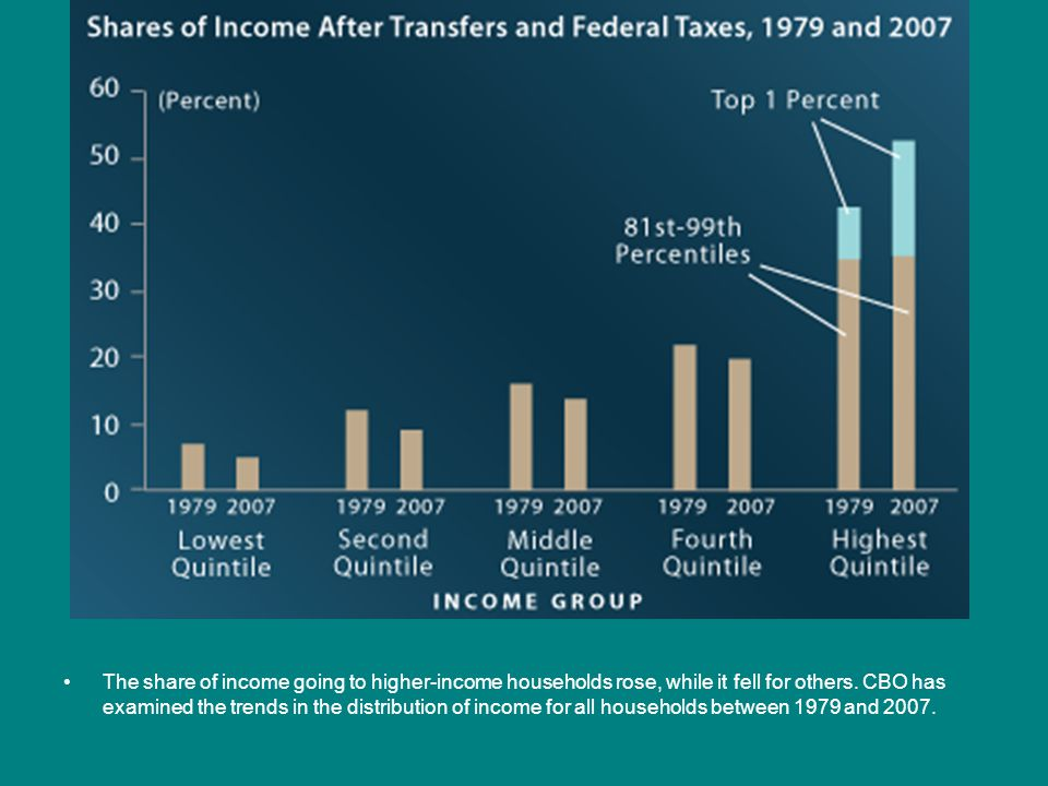 The share of income going to higher-income households rose, while it fell for others. CBO has examined the trends in the distribution of income for al