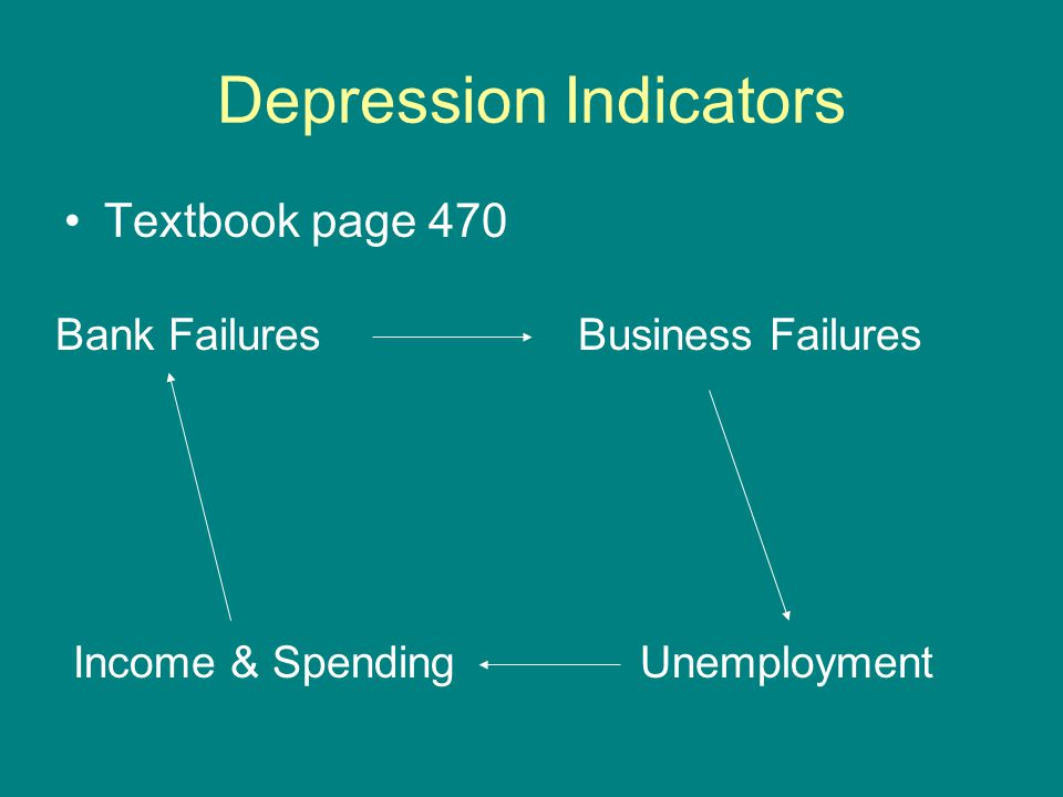 Depression Indicators Textbook page 470 Bank FailuresBusiness Failures Income & SpendingUnemployment