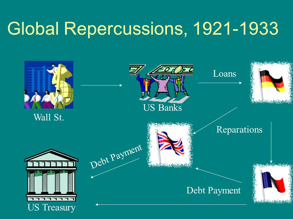 Global Repercussions, 1921-1933 US Treasury Wall St. US Banks Loans Reparations Debt Payment