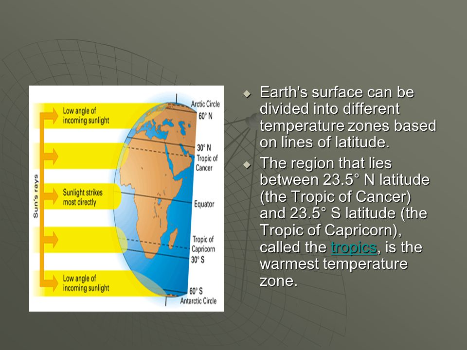  Earth's surface can be divided into different temperature zones based on lines of latitude.  The region that lies between 23.5° N latitude (the Tro