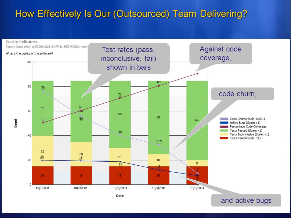 How Effectively Is Our (Outsourced) Team Delivering.