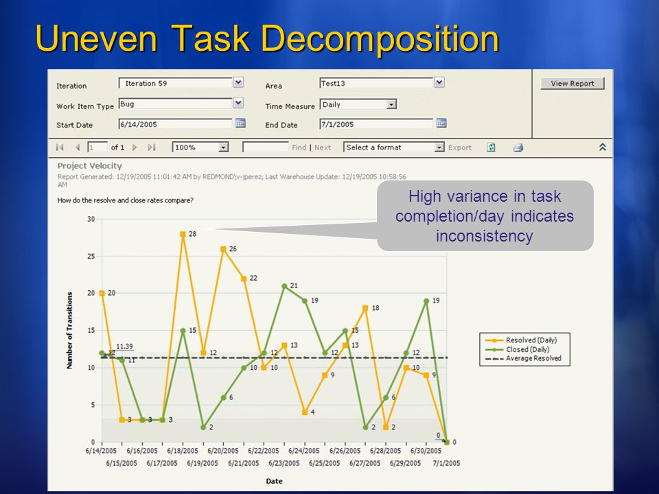 Uneven Task Decomposition High variance in task completion/day indicates inconsistency