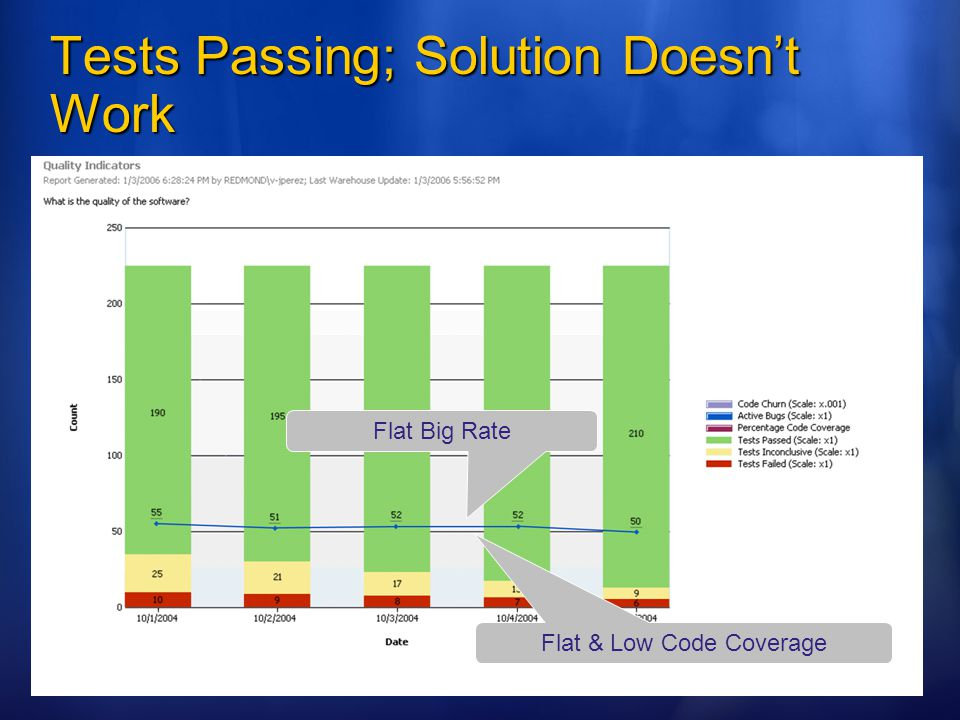 Tests Passing; Solution Doesn't Work Flat Big Rate Flat & Low Code Coverage