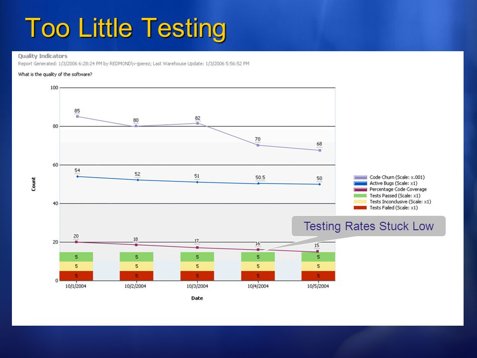 Too Little Testing Testing Rates Stuck Low