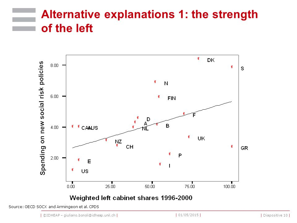 | ©IDHEAP – giuliano.bonoli@idheap.unil.ch | | 01/05/2015 | | Diapositive 10 | Alternative explanations 1: the strength of the left Source: OECD SOCX and Armingeon et al.
