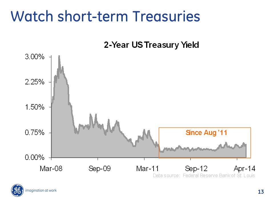 13 Watch short-term Treasuries