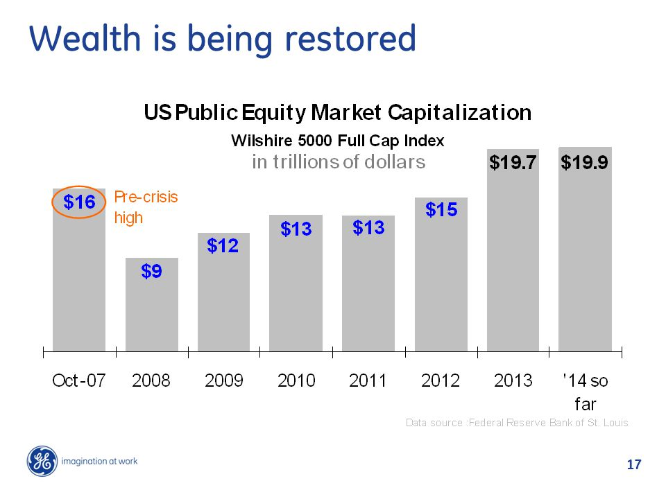 17 Wealth is being restored