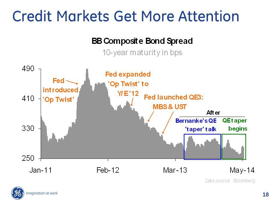Credit Markets Get More Attention 18