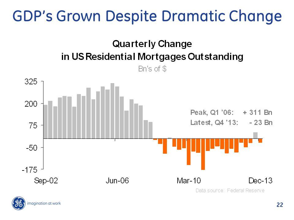 GDP's Grown Despite Dramatic Change 22