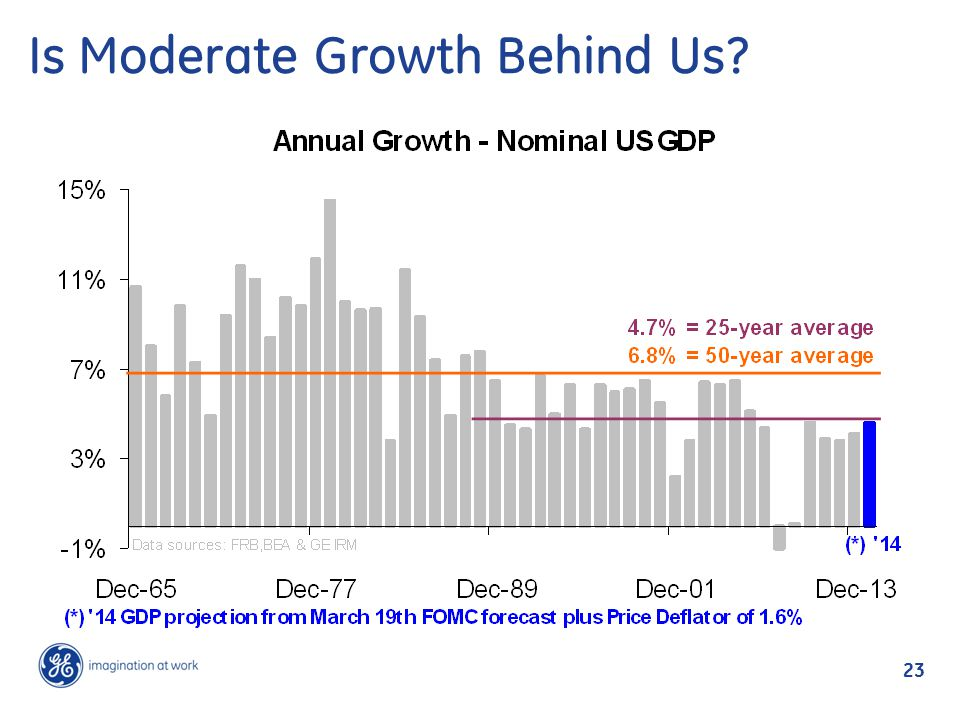 Is Moderate Growth Behind Us? 23