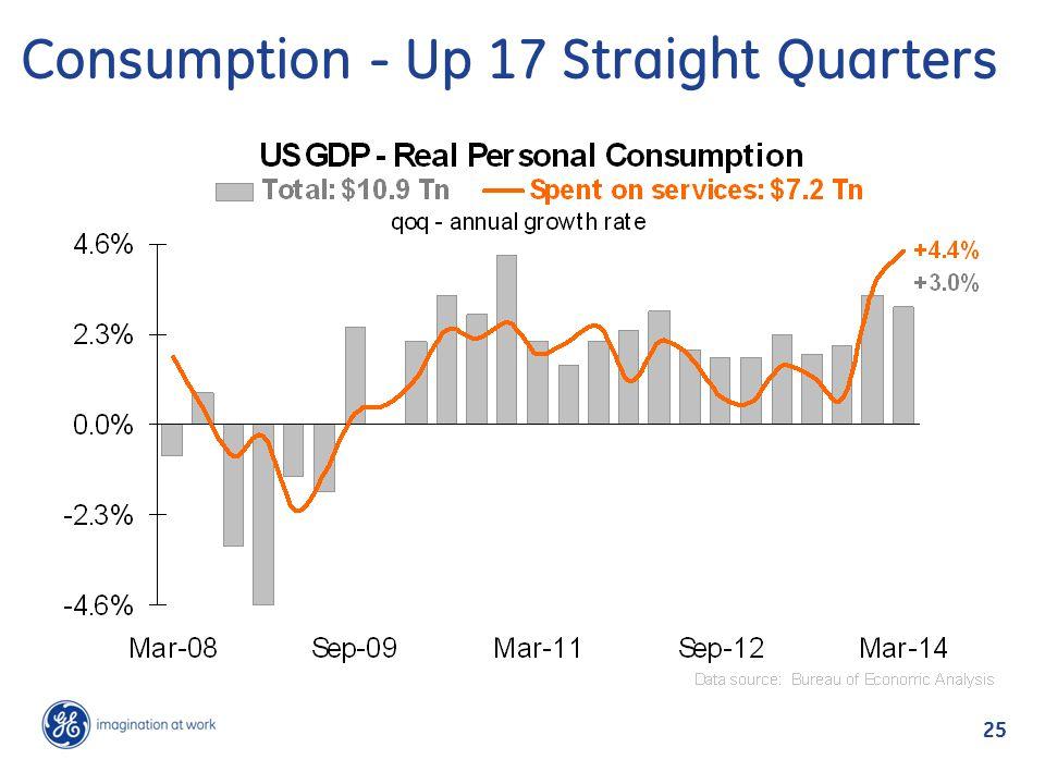 Consumption - Up 17 Straight Quarters 25