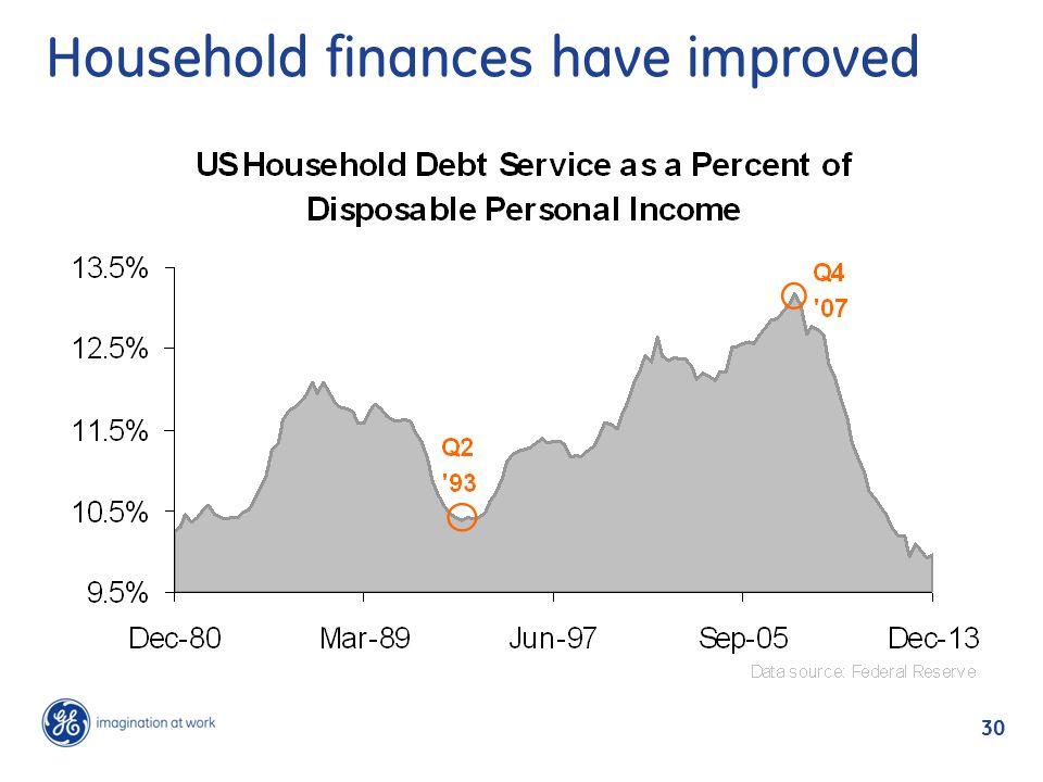 30 Household finances have improved