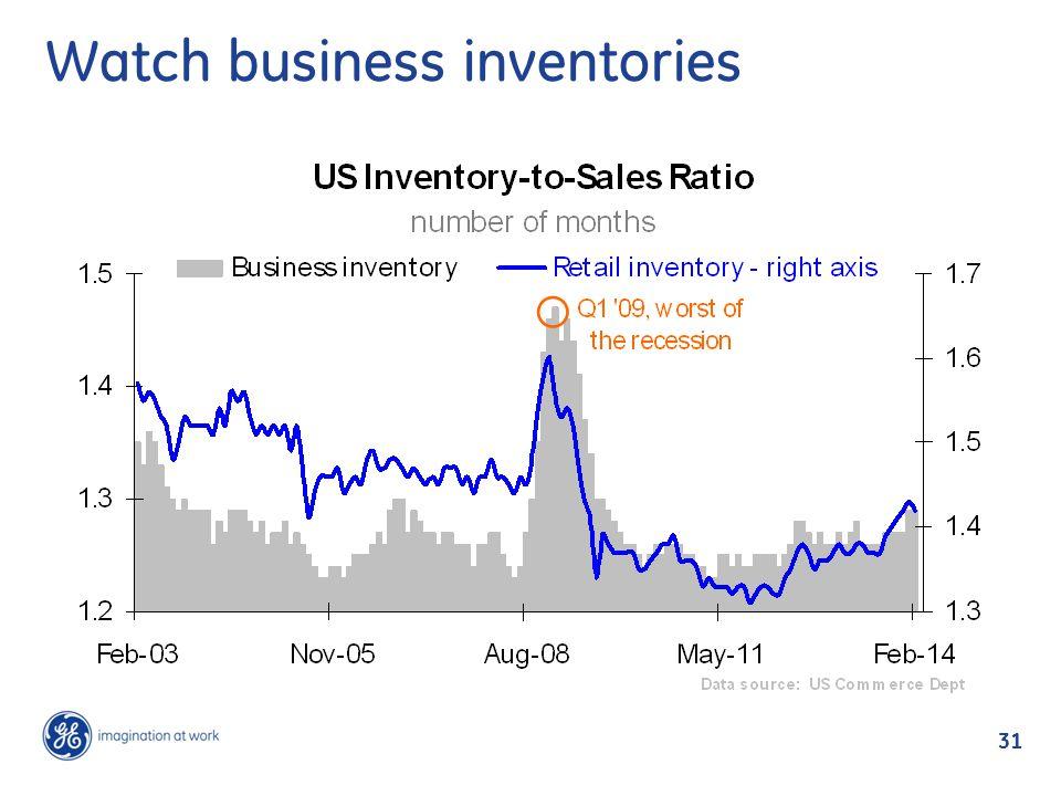 31 Watch business inventories