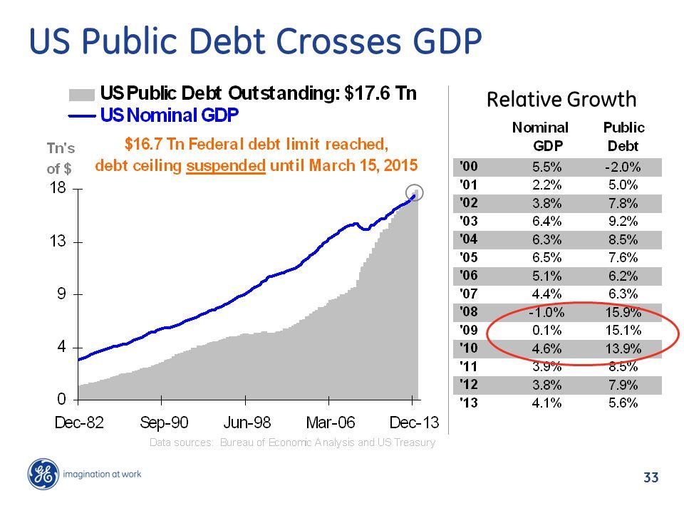 US Public Debt Crosses GDP Relative Growth 33