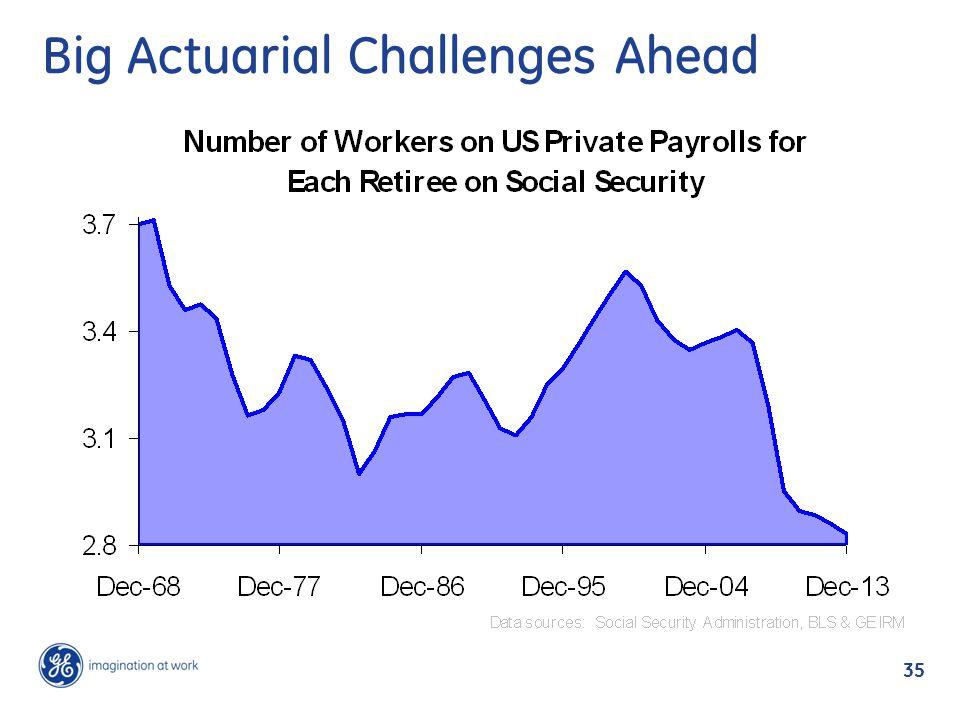 Big Actuarial Challenges Ahead 35