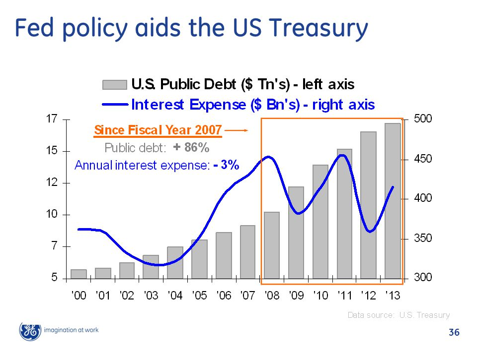36 Fed policy aids the US Treasury