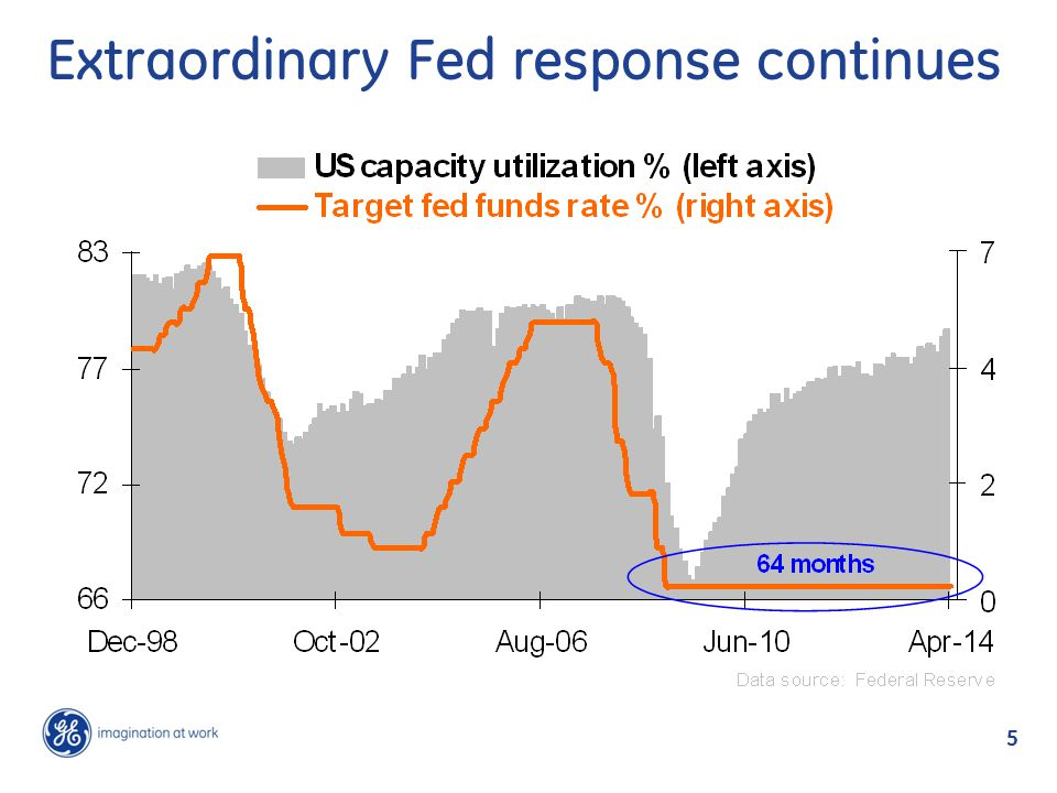 5 Extraordinary Fed response continues