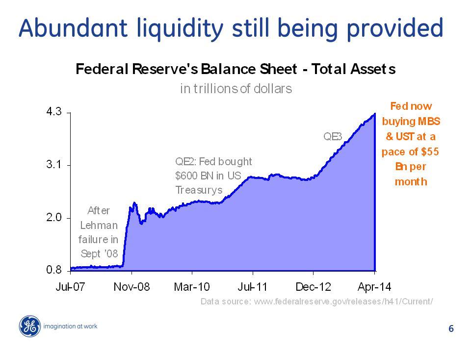 6 Abundant liquidity still being provided