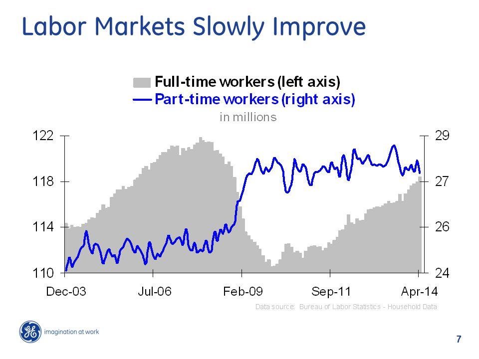 Labor Markets Slowly Improve 7