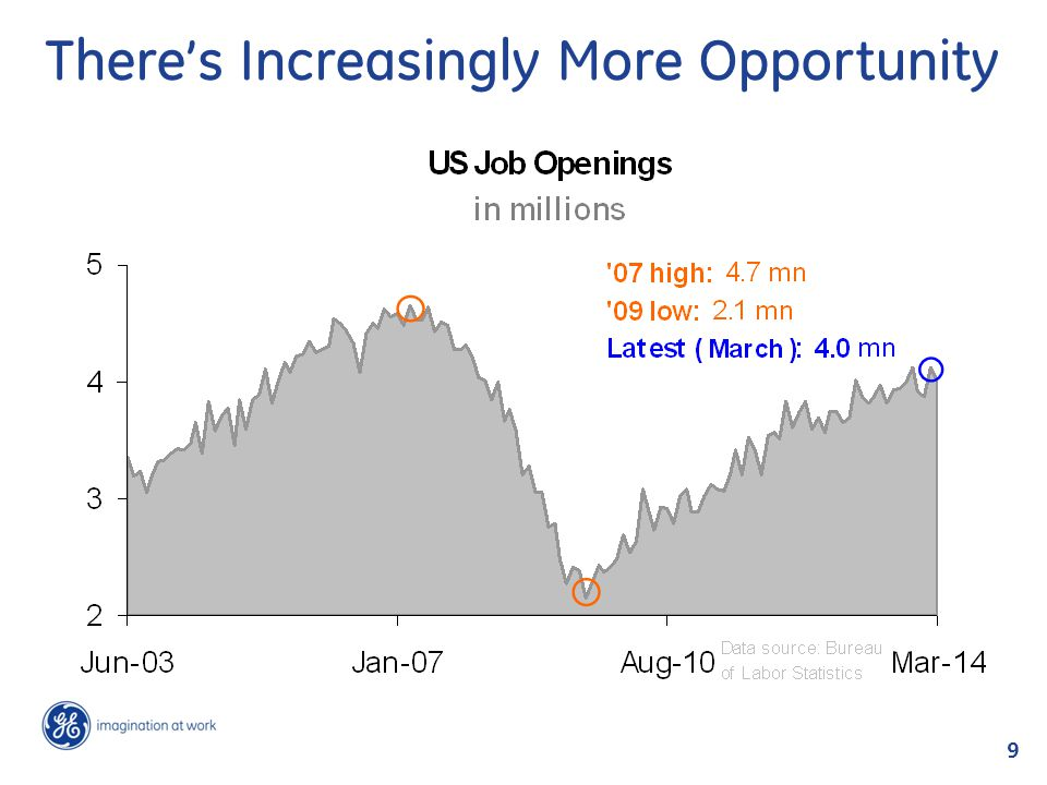 There's Increasingly More Opportunity 9