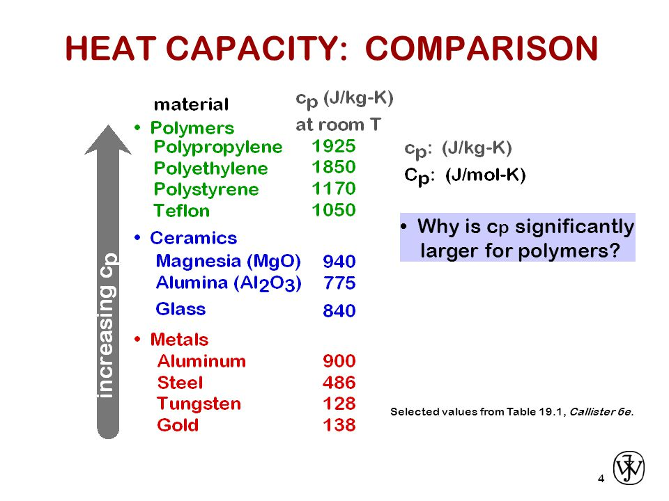5 Materials change size when heating.Atomic view: Mean bond length increases with T.