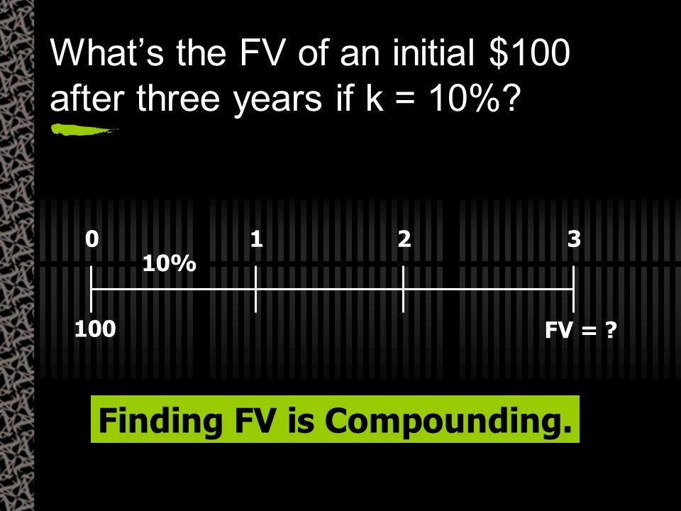 FV = ? 0123 10% 100 Finding FV is Compounding. What's the FV of an initial $100 after three years if k = 10%?