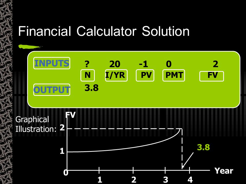 INPUTS OUTPUT ?20 -1 0 2 N I/YR PV PMTFV 3.8 Graphical Illustration: 0 1234 1 2 FV 3.8 Year Financial Calculator Solution